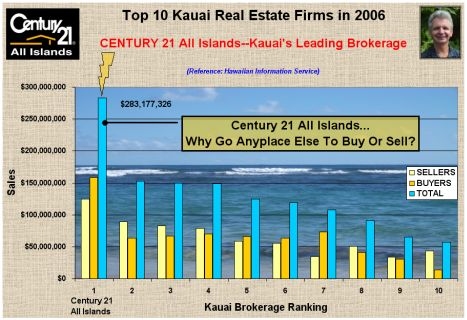 Top 10 Kauai Real Estate Firms in 2006